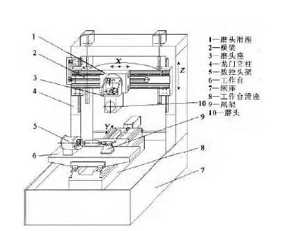 柜等零部件组成,是在经典结构ma6025 手动万能工具磨床主要参数基础上